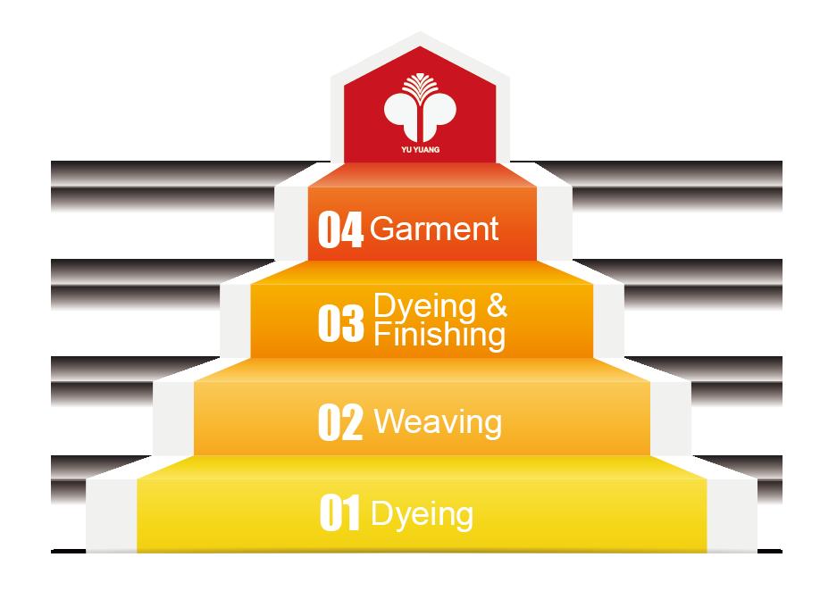 About Yu Yuang - Yu Yuang Textile Co , Ltd